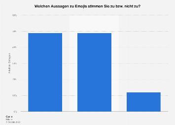 Umfrage zur Einstellung gegenüber Emojis in Textnachrichten in Deutschland 2018