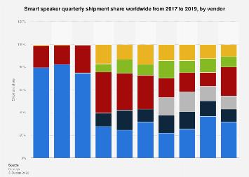Global smart speaker shipment share by vendor 2017-2018