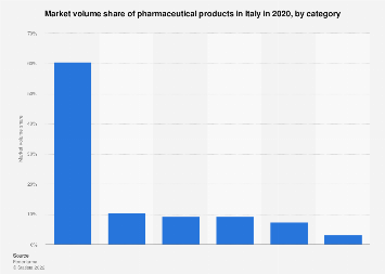 Italy: market volume share of pharmaceutical products 2017, by category