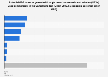 GDP uplift generated by commercial drones in the UK 2030, by economic sector