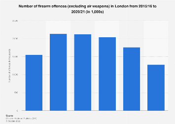 Gun crime recorded in London 2010-2019