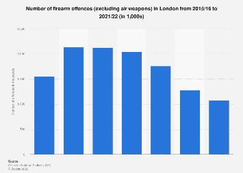 Gun crime recorded in London 2010-2018