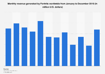 Monthly revenue generated by Fortnite worldwide 2018