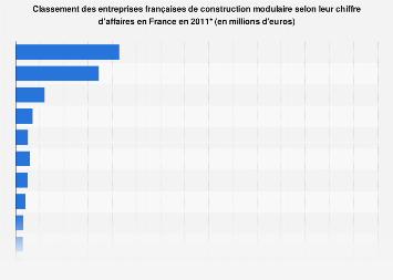 Chiffre d'affaires des entreprises françaises de construction modulaire France 2011