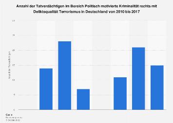 Terrorverdächtige* im Bereich Politisch motivierte Kriminalität rechts bis 2017
