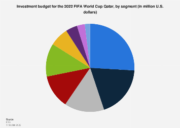 2022 FIFA World Cup Qatar investment budget, by segment