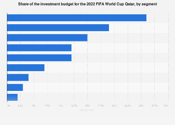 Investment budget share for the 2022 FIFA World Cup Qatar, by segment