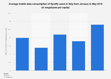 Italy: Spotify average mobile data consumption per user 2018