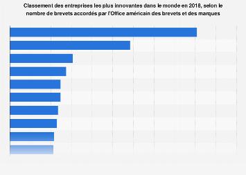 Entreprises les plus innovantes du monde en 2017, selon le nombre de brevets accordés