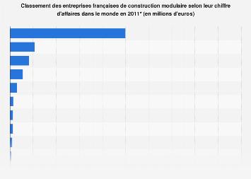 Chiffre d'affaires mondial des entreprises françaises de construction modulaire 2011