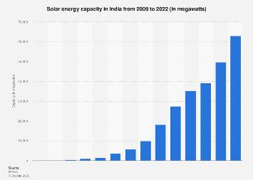 Solar energy capacity in India 2008-2017