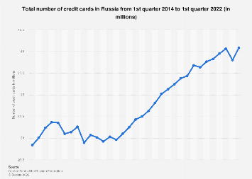 Number of credit cards in Russia 2014-2018