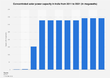 Concentrated solar power capacity in India 2011-2017