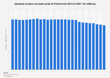 Number of credit cards in Poland 2015-2018