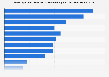 Most important reasons to choose an employer in the Netherlands 2017