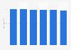Fixed data revenue enterprises of Proximus 2015-2018
