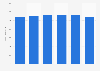 Revenue enterprise segment of Proximus 2015-2018
