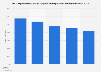 Most important reasons not to change employers in the Netherlands 2017