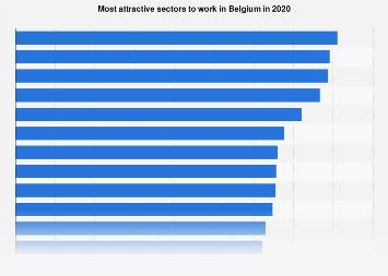 Most attractive sectors to work in in Belgium 2017-2018