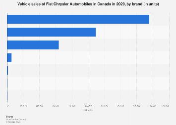 Fiat Chrysler Automobiles brands: Canada sales 2018