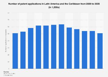 Latin America & the Caribbean: patent applications 2008-2016