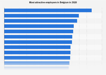 Most attractive employers in Belgium 2017-2018