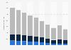 Volume of fixed-line telephony in Belgium 2012-2018, by type