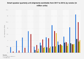 Global Google and Amazon smart speaker unit shipments by quarter 2017-2018