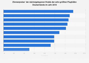 Zimmerpreise Flughafenhotels in Deutschland 2018