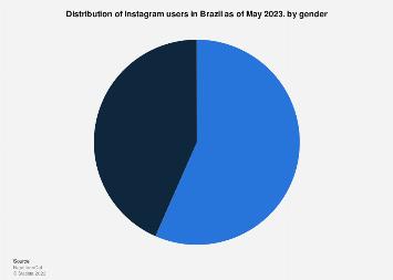 Brazil: Instagram user share 2018, by gender