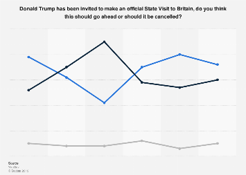 Donald Trump: levels of support for a state visit to the United Kingdom 2017-2019