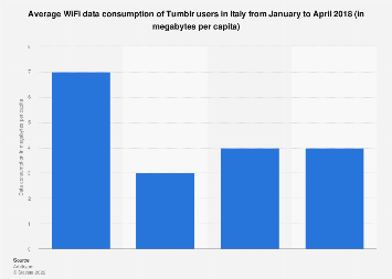Italy: Tumblr users connecting to Wi-Fi Q1 2018