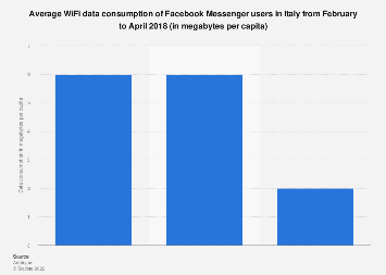 Italy: Facebook Messenger users connecting to Wi-Fi 2018