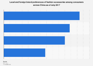 Fashion accessory brand preferences by consumers across China 2017