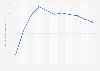 Balance courante au Brésil 2012-2022