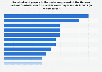 Brand value of players in German national football team for FIFA World Cup 2018