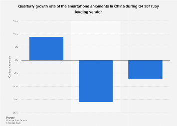 Chinese major smartphone vendors' shipment change rate Q4 2017