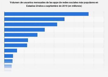 Apps de redes sociales más populares en Estados Unidos por usuarios mensuales 2019