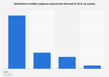 Distribution of military weapons exports from Denmark 2016, by country