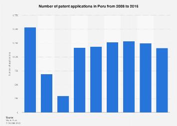 Peru: patent applications 2008-2016