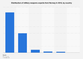 Distribution of military weapons exports from Norway 2016, by country