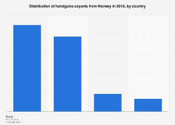 Distribution of handguns exports from Norway 2016, by country