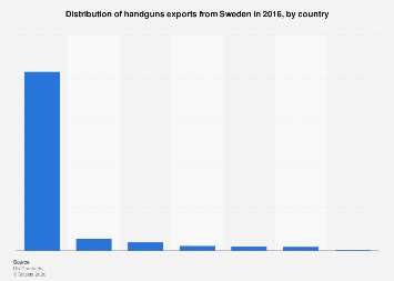 Distribution of handguns exports from Sweden 2016, by country