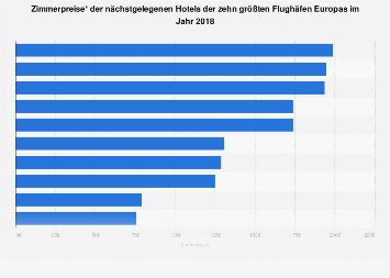 Zimmerpreise Flughafenhotels in Europa 2018