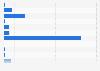 Part des utilisateurs de Steam selon la taille de la RAM de leur ordinateur 2019