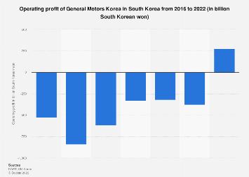 GM Korea's operating profit & loss 2012-2017