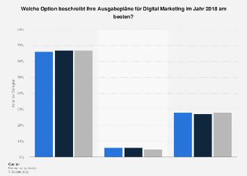 Umfrage zu Ausgabeplänen im Bereich Digital Marketing nach Regionen weltweit 2018
