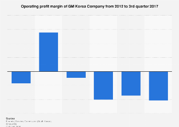 GM Korea's return on sales 2012-2017