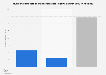 Italy: number of adult smokers 2017-2018