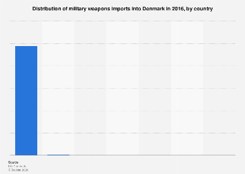 Distribution of military weapons imports into Denmark 2016, by country
